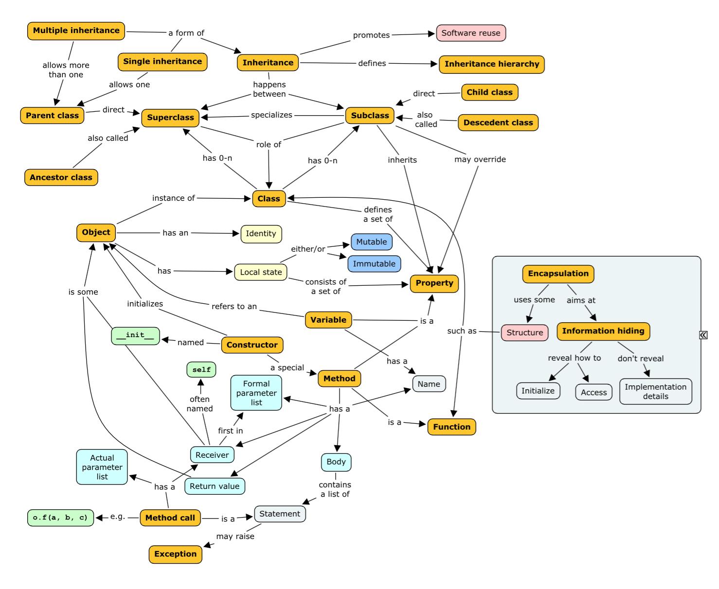 1.2. Python olio-ohjelmointi — Ohjelmoinnin peruskurssi Y2, kurssimateriaali